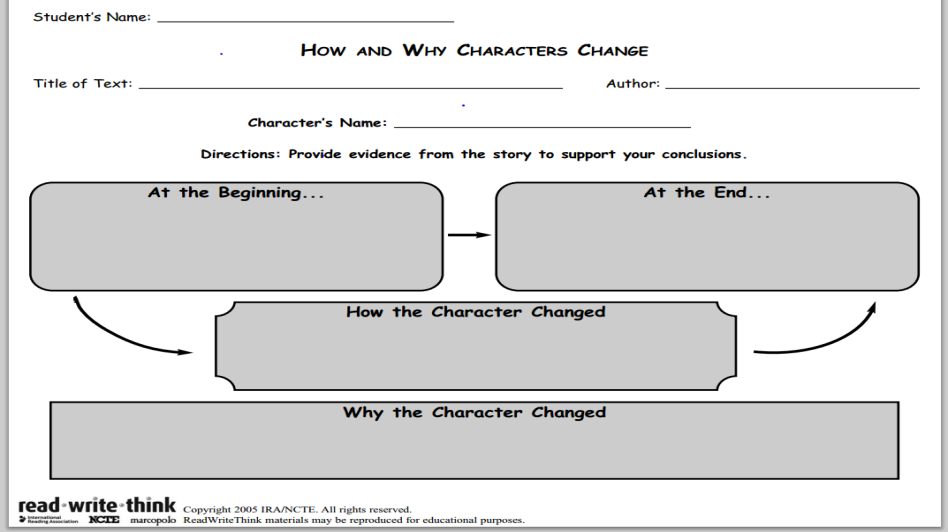 Character Analysis Meets The Techie Teacher's World